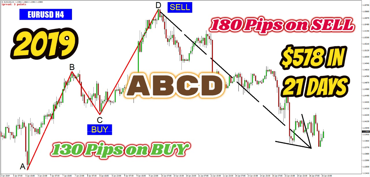 Forex ABCD Pattern Explanation